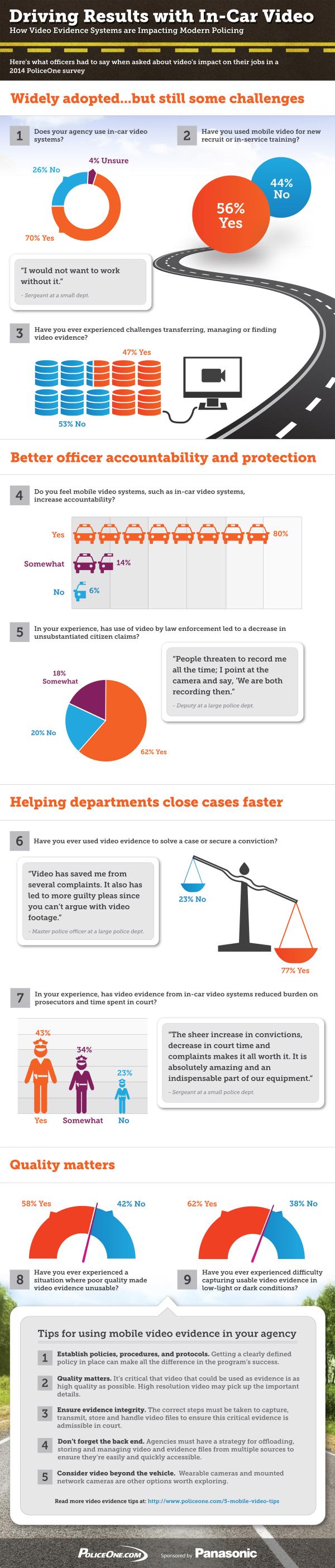 Panasonic Survey Infographic resized 600